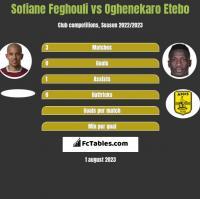 Sofiane Feghouli vs Oghenekaro Etebo h2h player stats