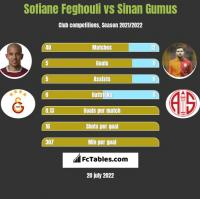 Sofiane Feghouli vs Sinan Gumus h2h player stats
