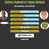 Sofiane Feghouli vs Taylan Antalyal h2h player stats