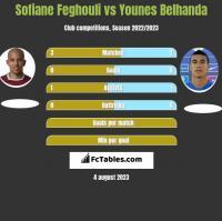 Sofiane Feghouli vs Younes Belhanda h2h player stats