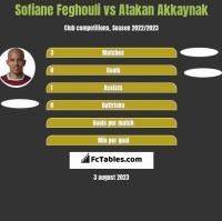 Sofiane Feghouli vs Atakan Akkaynak h2h player stats