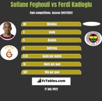 Sofiane Feghouli vs Ferdi Kadioglu h2h player stats