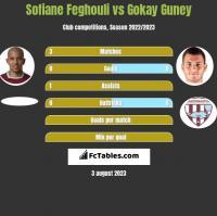 Sofiane Feghouli vs Gokay Guney h2h player stats
