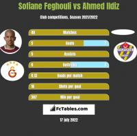 Sofiane Feghouli vs Ahmed Ildiz h2h player stats