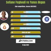 Sofiane Feghouli vs Yunus Akgun h2h player stats