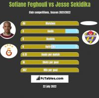 Sofiane Feghouli vs Jesse Sekidika h2h player stats