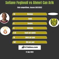 Sofiane Feghouli vs Ahmet Can Arik h2h player stats