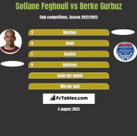 Sofiane Feghouli vs Berke Gurbuz h2h player stats