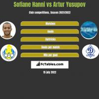 Sofiane Hanni vs Artur Yusupov h2h player stats