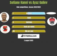 Sofiane Hanni vs Ayaz Guliev h2h player stats
