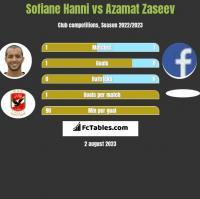 Sofiane Hanni vs Azamat Zaseev h2h player stats
