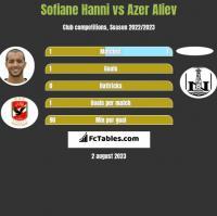 Sofiane Hanni vs Azer Aliev h2h player stats