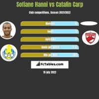 Sofiane Hanni vs Catalin Carp h2h player stats