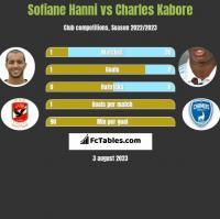 Sofiane Hanni vs Charles Kabore h2h player stats
