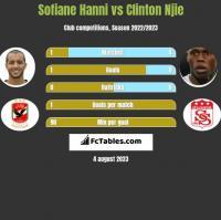 Sofiane Hanni vs Clinton Njie h2h player stats