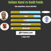 Sofiane Hanni vs Daniil Fomin h2h player stats