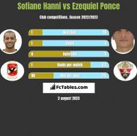 Sofiane Hanni vs Ezequiel Ponce h2h player stats