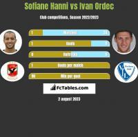 Sofiane Hanni vs Ivan Ordec h2h player stats
