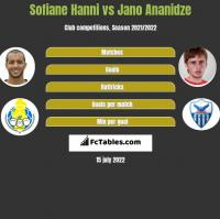 Sofiane Hanni vs Jano Ananidze h2h player stats