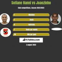 Sofiane Hanni vs Joaozinho h2h player stats