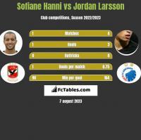 Sofiane Hanni vs Jordan Larsson h2h player stats