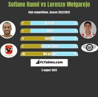 Sofiane Hanni vs Lorenzo Melgarejo h2h player stats