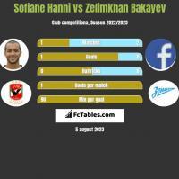 Sofiane Hanni vs Zelimkhan Bakayev h2h player stats
