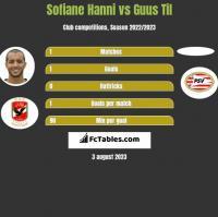 Sofiane Hanni vs Guus Til h2h player stats