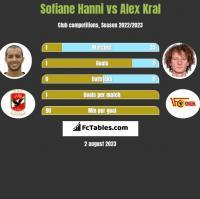 Sofiane Hanni vs Alex Kral h2h player stats