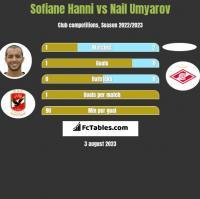 Sofiane Hanni vs Nail Umyarov h2h player stats