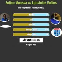 Sofien Moussa vs Apostolos Vellios h2h player stats