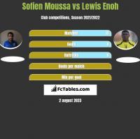 Sofien Moussa vs Lewis Enoh h2h player stats