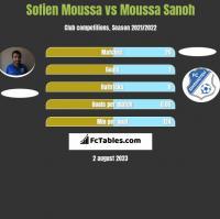 Sofien Moussa vs Moussa Sanoh h2h player stats