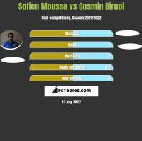 Sofien Moussa vs Cosmin Birnoi h2h player stats