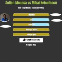 Sofien Moussa vs Mihai Neicutescu h2h player stats
