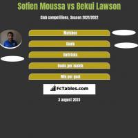 Sofien Moussa vs Bekui Lawson h2h player stats