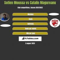 Sofien Moussa vs Catalin Magureanu h2h player stats