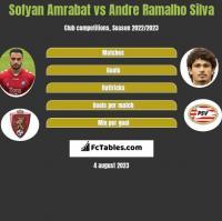 Sofyan Amrabat vs Andre Ramalho Silva h2h player stats