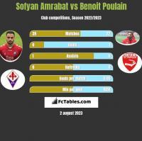 Sofyan Amrabat vs Benoit Poulain h2h player stats