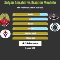 Sofyan Amrabat vs Brandon Mechele h2h player stats