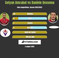 Sofyan Amrabat vs Daniele Dessena h2h player stats