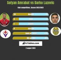 Sofyan Amrabat vs Darko Lazovic h2h player stats