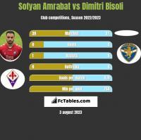 Sofyan Amrabat vs Dimitri Bisoli h2h player stats