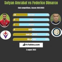 Sofyan Amrabat vs Federico Dimarco h2h player stats