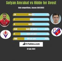 Sofyan Amrabat vs Hidde ter Avest h2h player stats