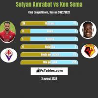 Sofyan Amrabat vs Ken Sema h2h player stats