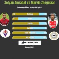 Sofyan Amrabat vs Marvin Zeegelaar h2h player stats