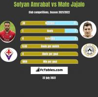 Sofyan Amrabat vs Mate Jajalo h2h player stats