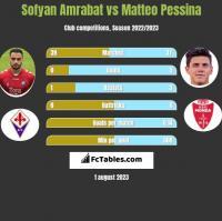 Sofyan Amrabat vs Matteo Pessina h2h player stats