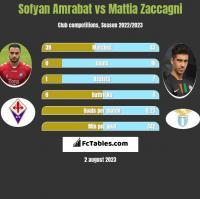 Sofyan Amrabat vs Mattia Zaccagni h2h player stats